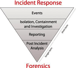 Incient, Response & Forensic