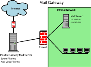Mail Gateway