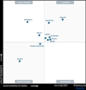 CyberArk tiếp tục dẫn đầu trong thị trường giải pháp PAM - Privileged Access Management