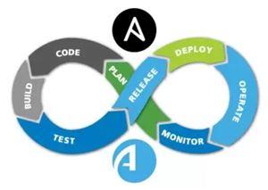 Các phương pháp hay nhất để kết hợp bảo mật vào DevOps